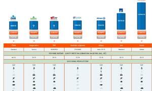 Autíčkářova reklama: Najděte si nejlepší pojištění s Autíčkářovým online srovnávačem!