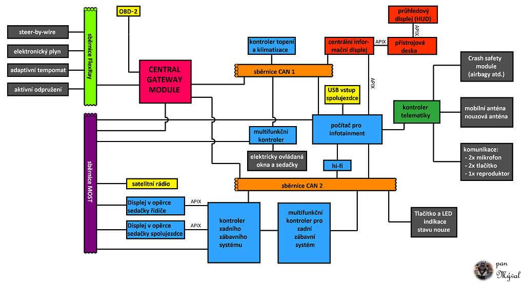 schema-architektury-nemeckeho-vozu