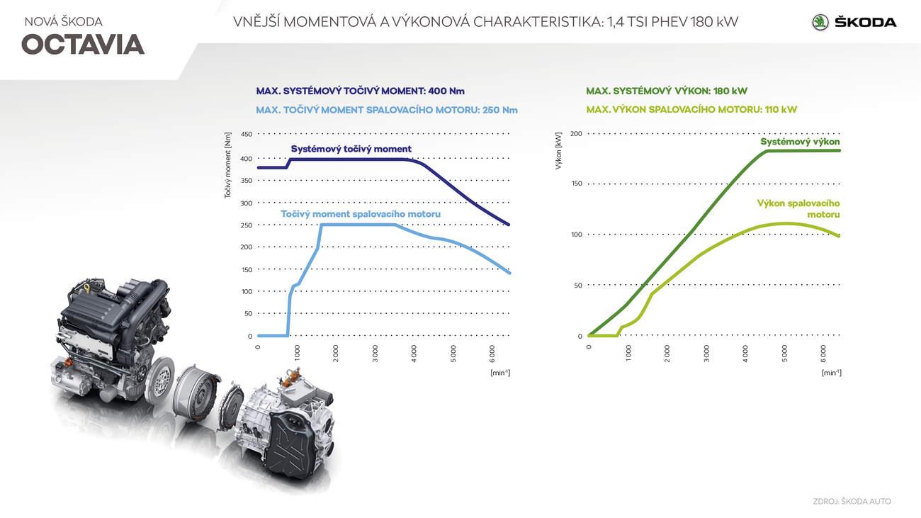 infografika: Škoda Auto